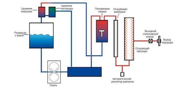 Генераторы водорода - Фото №6