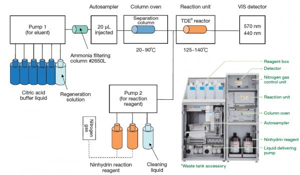 Аминокислотный анализатор Hitachi LA-8080 - Фото №2